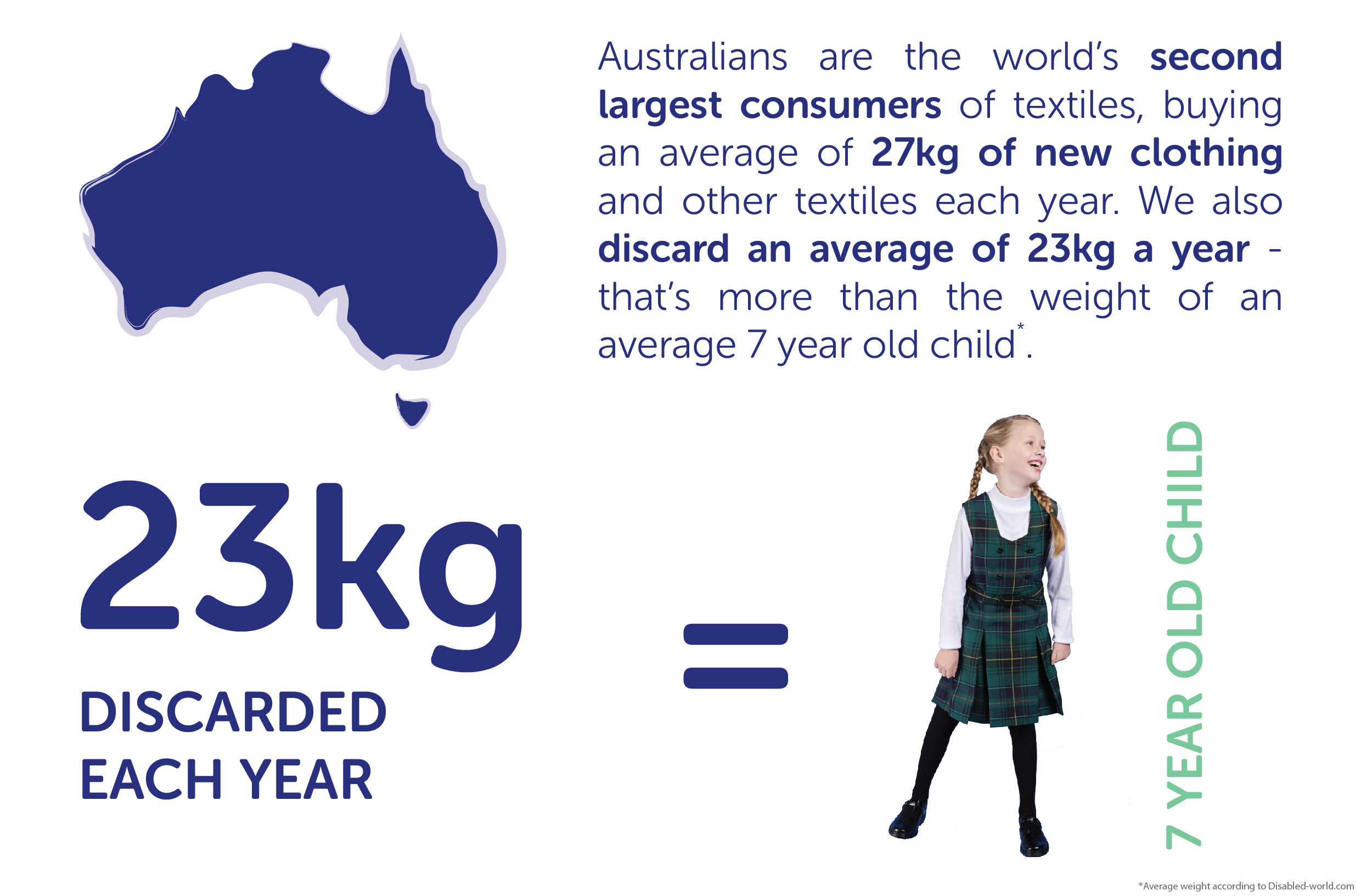 Australians are the world's second largest consumers of textiles, buying an average of 27kg of new clothing and other textiles each year. We also discard an average of 23kg a year - that's more than the weight of an average 7 year old child.