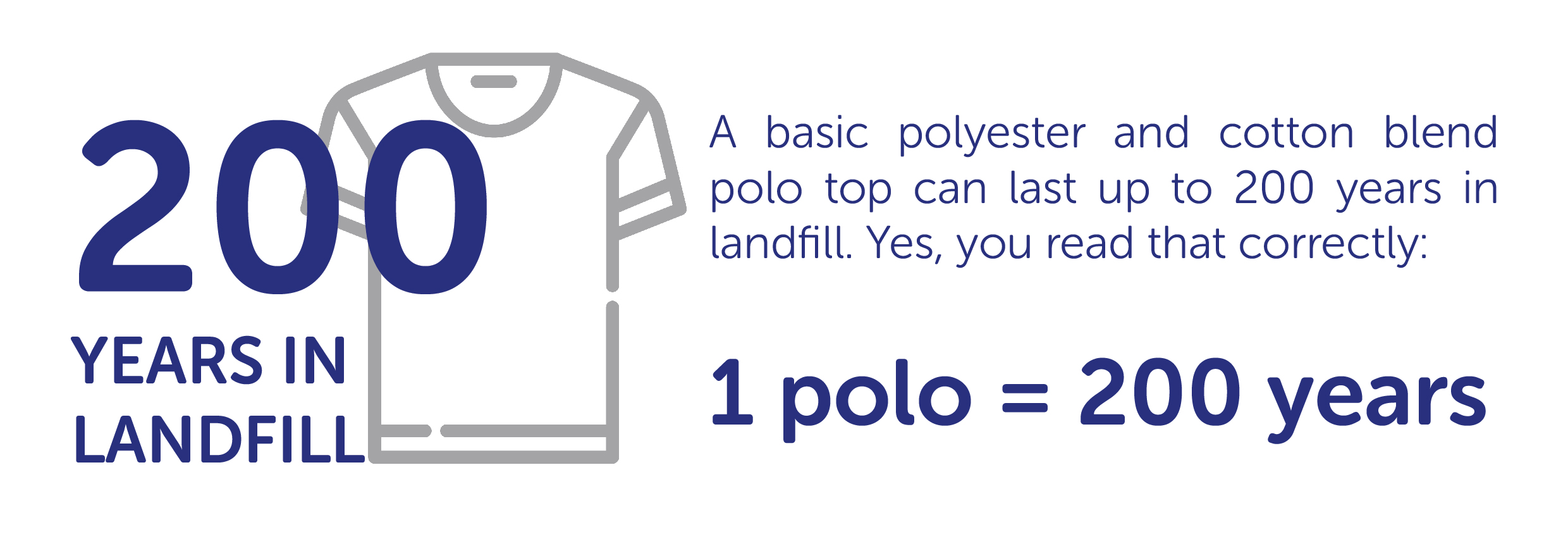 A basic polyester and cotton blend polo top can last up to 200 years in landfill.