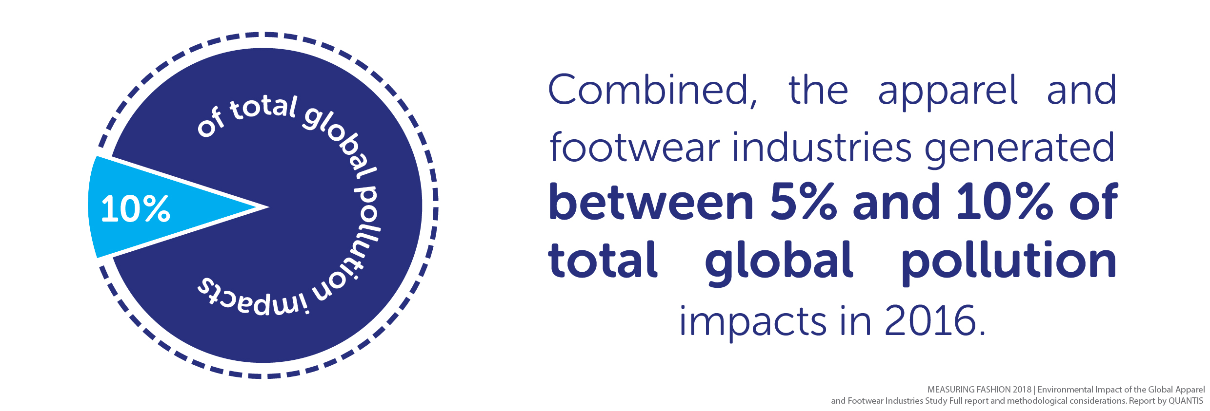 Combined, the apparel and footwear industries generated between 5% and 10% of total global pollution impacts in 2016. According to MEASURING FASHION 2018 | Environmental Impact of the Global Apparel and Footwear Industries Study Full report and methodological considerations. Report by QUANTIS.